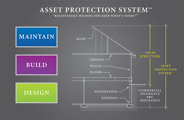 asset-protection-system-plan